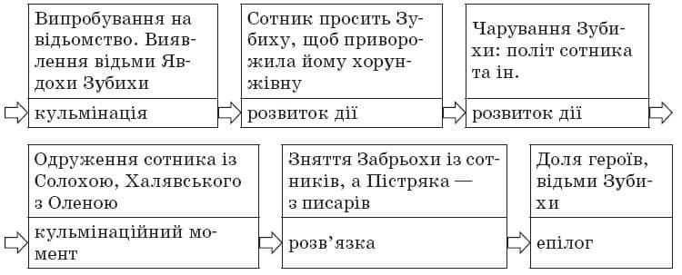 ukrainska_literatura_9_klas_30