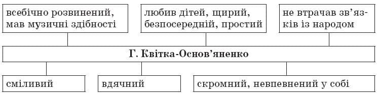 ukrainska_literatura_9_klas_31