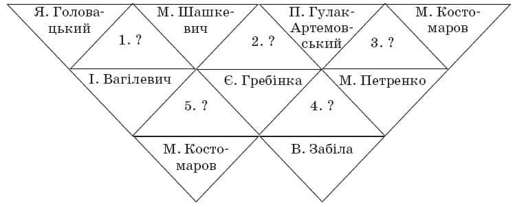 ukrainska_literatura_9_klas_33
