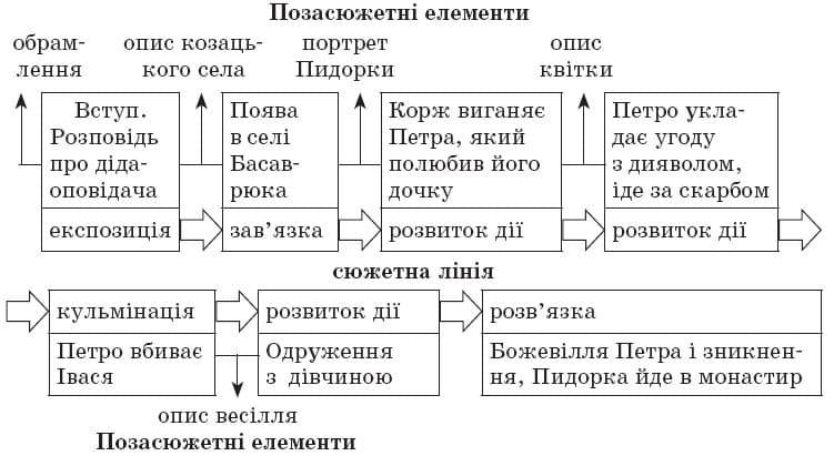 ukrainska_literatura_9_klas_36