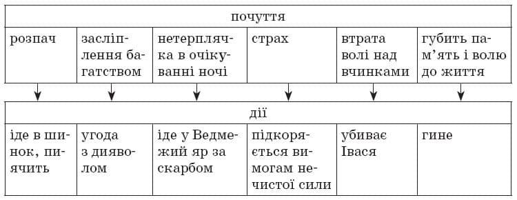 ukrainska_literatura_9_klas_37