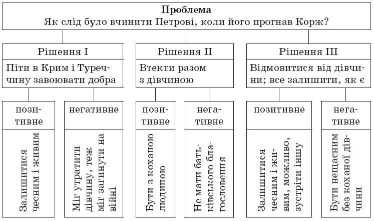 ukrainska_literatura_9_klas_38