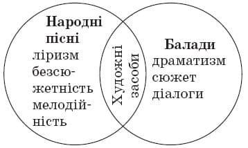 ukrainska_literatura_9_klas_4