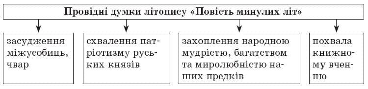 ukrainska_literatura_9_klas_9
